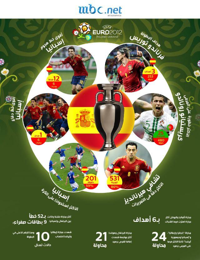 إسبانيا تسطير على الأرقام القياسية في يورو 2012