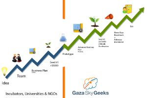 Gaza Sky Geeks (GSG) is the fastest success accelerator for startups in Gaza