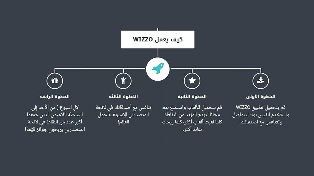 كيف يتم تحميل تطبيق Wizzo